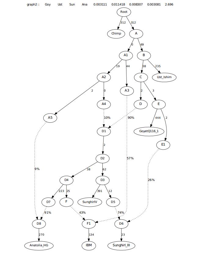 SunghirI-IVFullwAnatolia